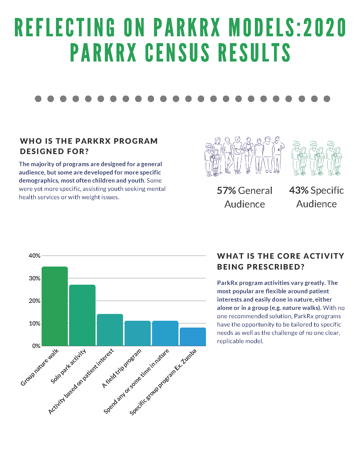 ParkRx 2020 Infographic